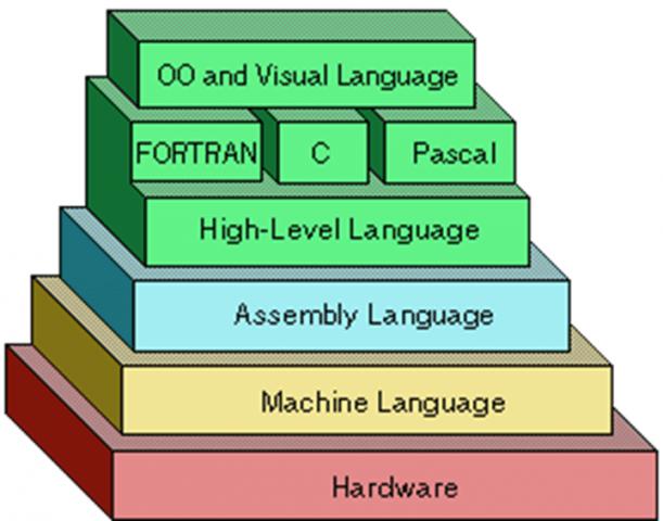 pl_levels
